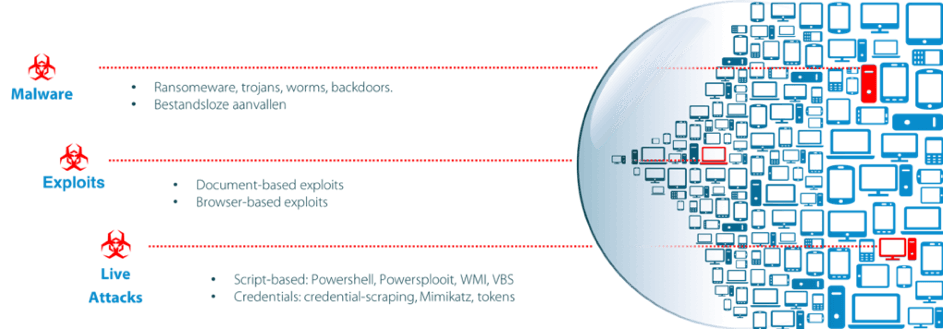 Cisco Security Endpoint