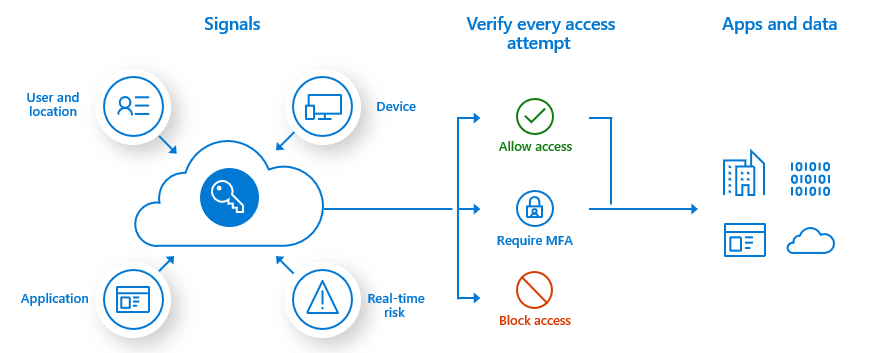 Azure Multi-Factor Authentication conditional access overview
